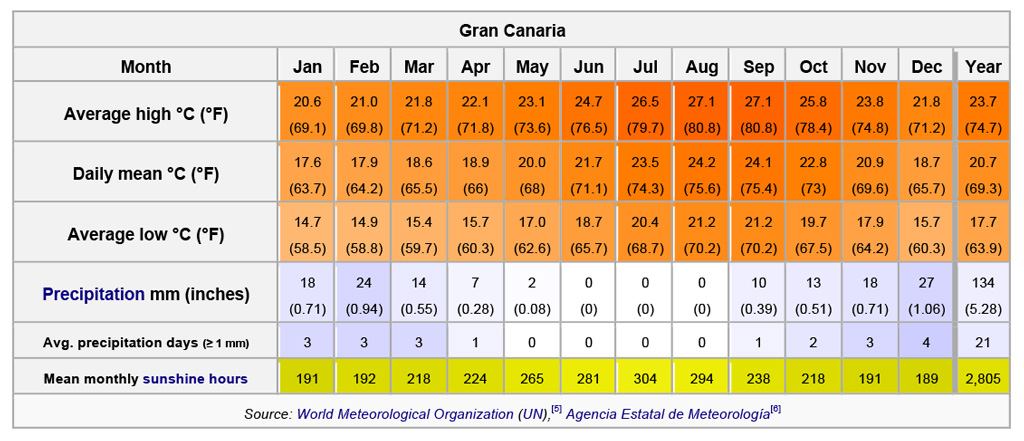 Yearly Climate Conditions in Gran Canaria